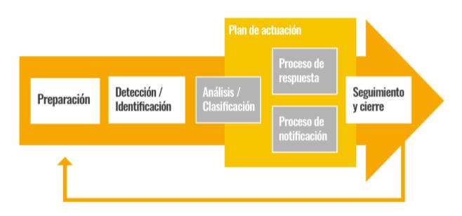 AEPD: brechas de seguridad, Ransomware y gestión del riesgo